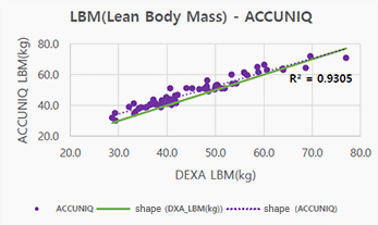 Corrélation de la mesure de la masse non grasse entre accuniq BC380 et la méthode DEXA
